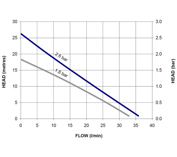 Alternate image of Stuart Turner Showermate Standard 2.6 Bar Twin Shower Pump