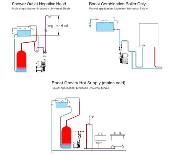 Additional image of Stuart Turner Monsoon Universal Single Shower Pump