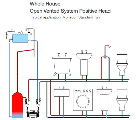 Additional image of Stuart Turner Monsoon Standard 4.5 Bar Twin Shower Pump