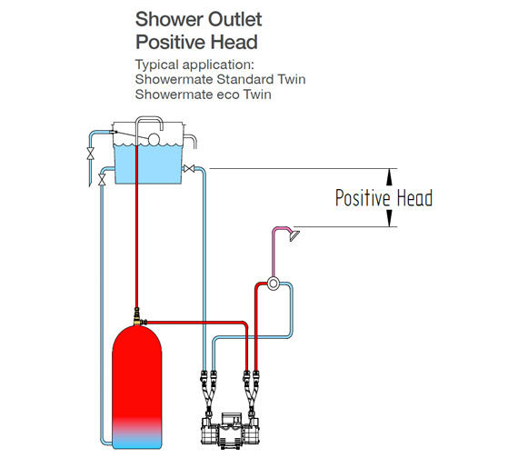Additional image of Stuart Turner Showermate Eco Standard Twin Shower Pump
