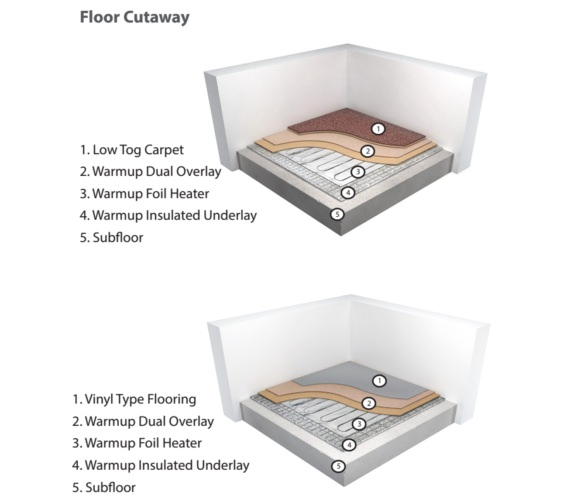 Alternate image of Warmup Dual Overlay For Underfloor Heating System