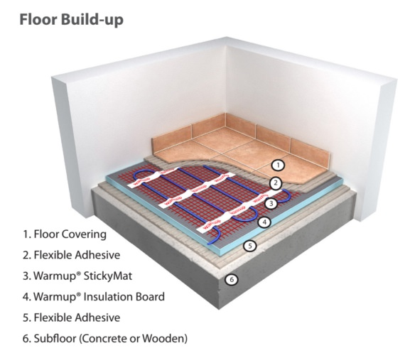 Additional image of Warmup 150 W Electric Underfloor Heating Sticky Mat System