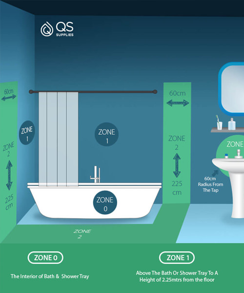 Bathroom Electric Zones in the UK and IP Rating Explained